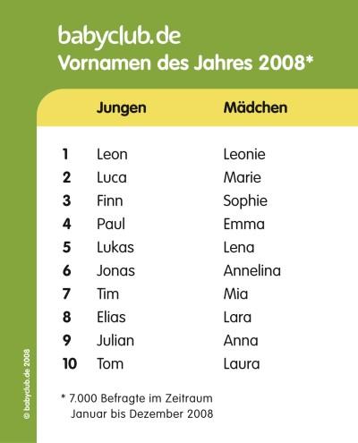 Klassische Deutsche Vornamen