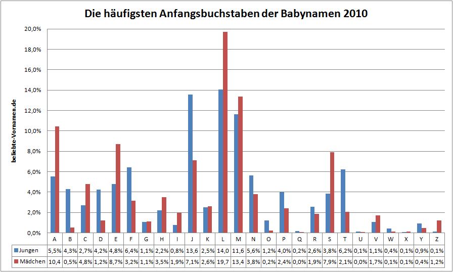 Die beliebtesten Anfangsbuchstaben der 2010er Babynamen  Die beliebteste...