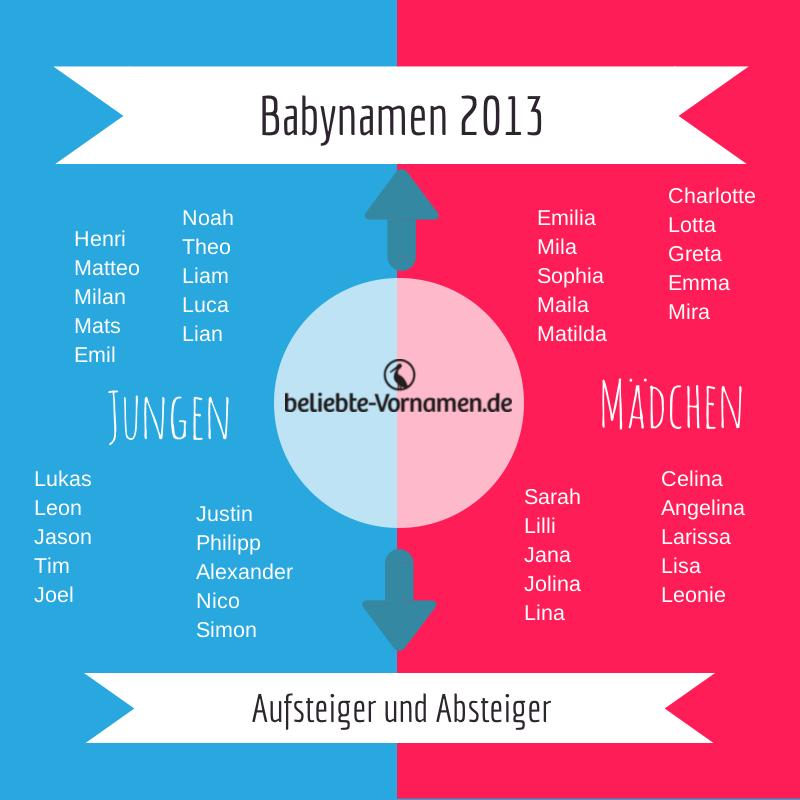 Infografik: Aufsteiger und Absteiger 2013