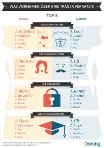 Was Vornamen über ihre Träger verraten
