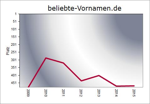 Arjen Häufigkeitsstatistik