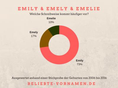 Namensvariantentorte Emely