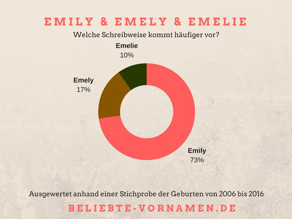 Schreibweise Emily