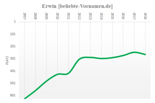 Erwin Statistik