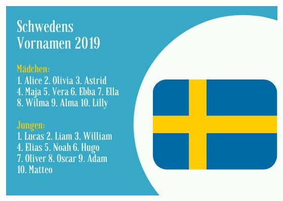 Schwedens Vornamen 2019