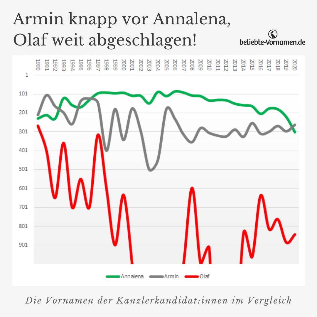 Annalena, Armin und Olaf