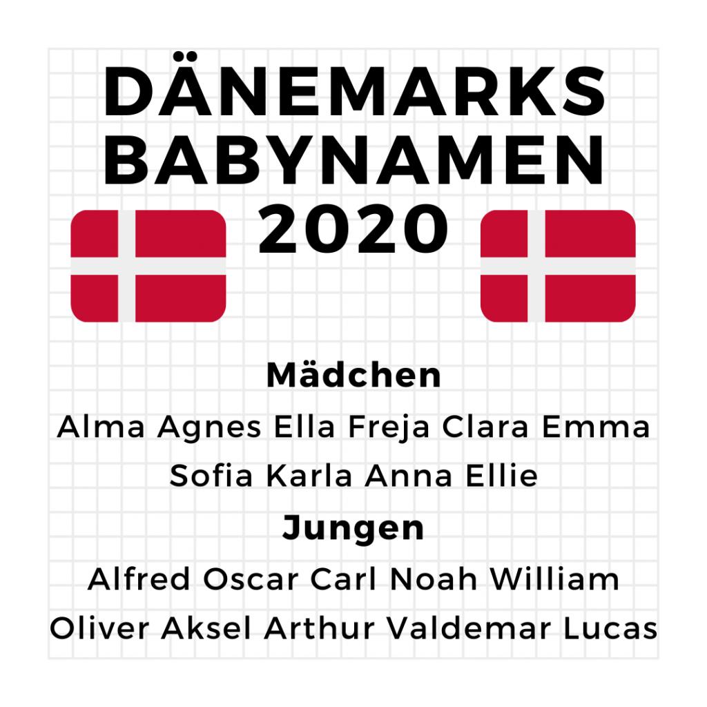 Dänemarks Babynamen 2020