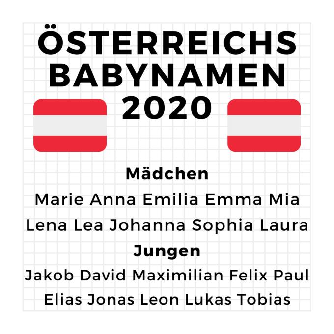 Österreichs Babynamen 2020