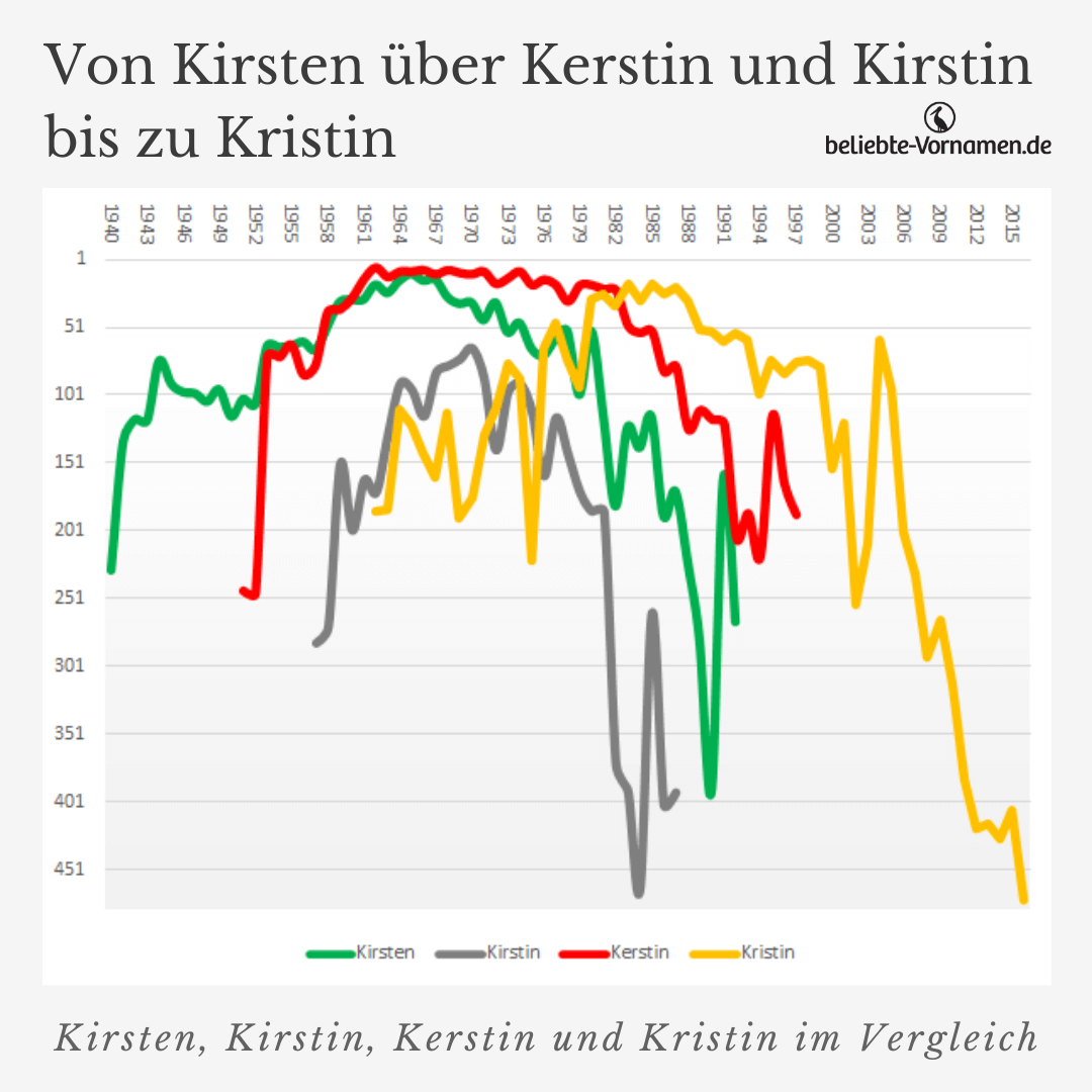 Kirsten, Kirstin, Kerstin und Kristin im Vergleich